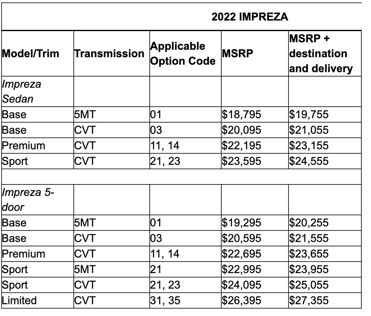 Precios impreza 2022
